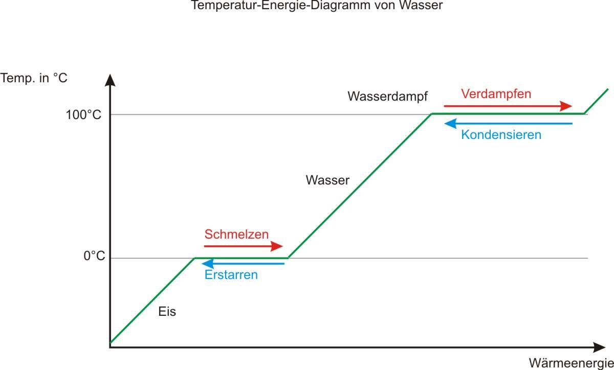 Wunderbar Diagramm Von A Fotos - Die Besten Elektrischen Schaltplan ...